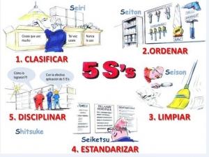 Las cinco acciones que definen la metodología japonesa 5S