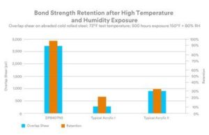 bond strength retention