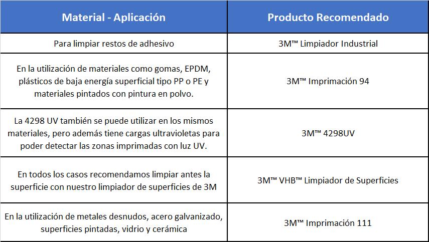 Imagen de una tabla con algunos ejemplos de superficies y contaminantes con sus correspondiente productos 3M recomendados por Fustier